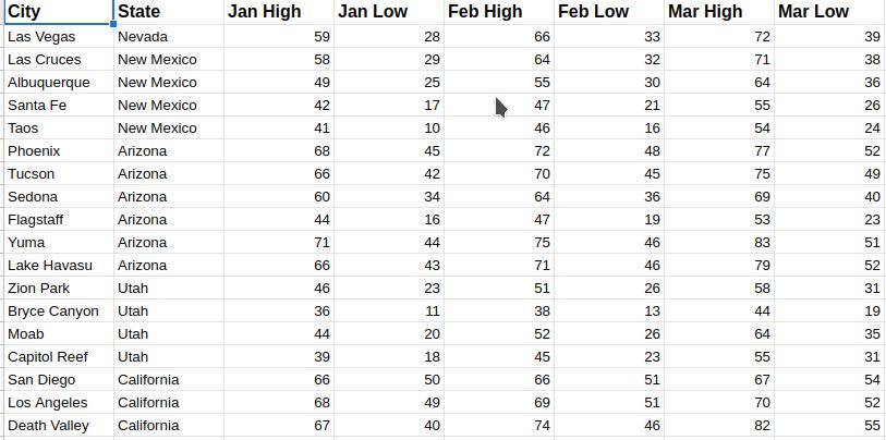 Winter Temperatures in Western Cities
